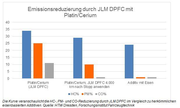 Emissionsreduzierung